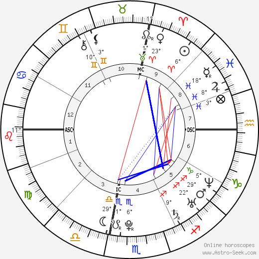 Melissa Stern birth chart, biography, wikipedia 2019, 2020