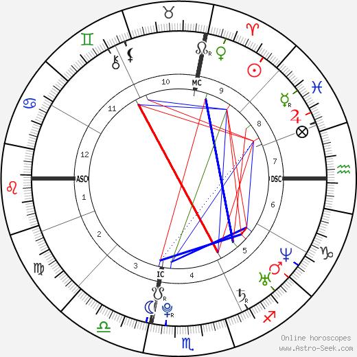 Melissa Stern birth chart, Melissa Stern astro natal horoscope, astrology