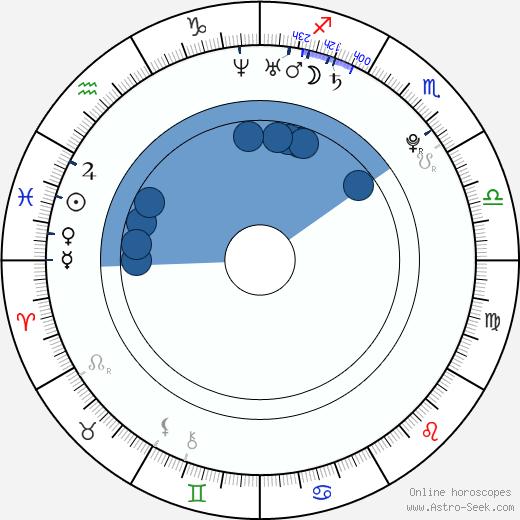 Michael Moshonov wikipedia, horoscope, astrology, instagram