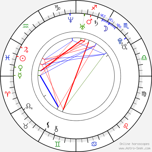 Michal Birner birth chart, Michal Birner astro natal horoscope, astrology