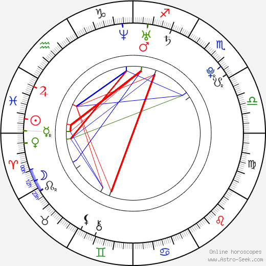 Rose Elinor Dougall astro natal birth chart, Rose Elinor Dougall horoscope, astrology