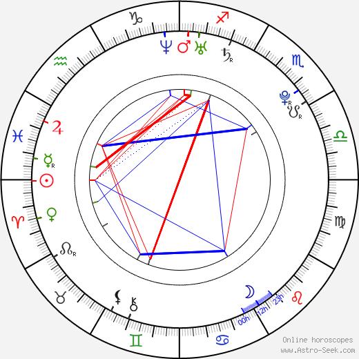 Scott Eastwood birth chart, Scott Eastwood astro natal horoscope, astrology