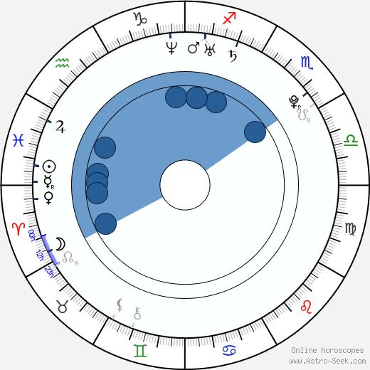 Shunsuke Daitô wikipedia, horoscope, astrology, instagram