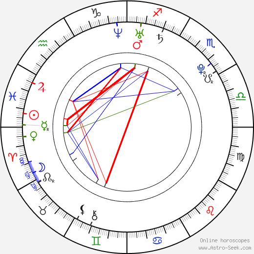 Shunsuke Daitô birth chart, Shunsuke Daitô astro natal horoscope, astrology