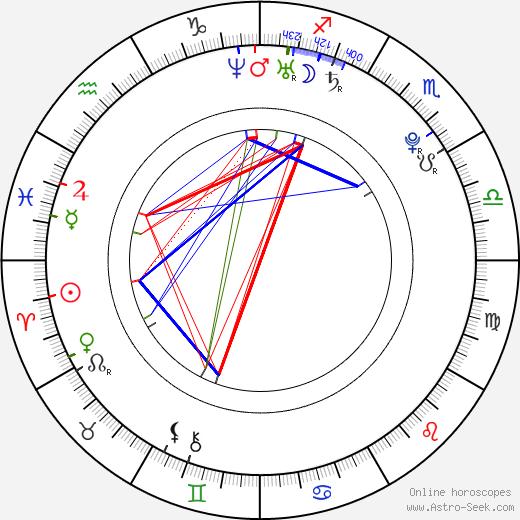 Simon Baker astro natal birth chart, Simon Baker horoscope, astrology
