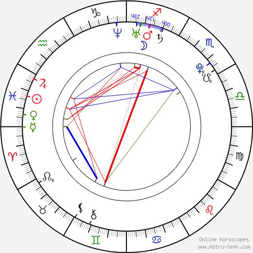 Stacie Orrico birth chart, Stacie Orrico astro natal horoscope, astrology