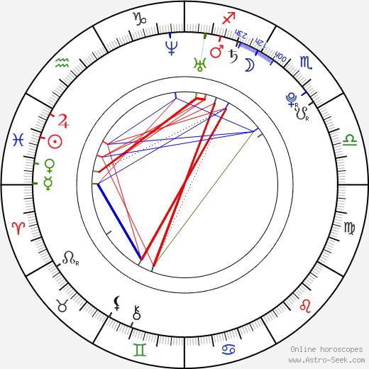Yonah Lewis день рождения гороскоп, Yonah Lewis Натальная карта онлайн