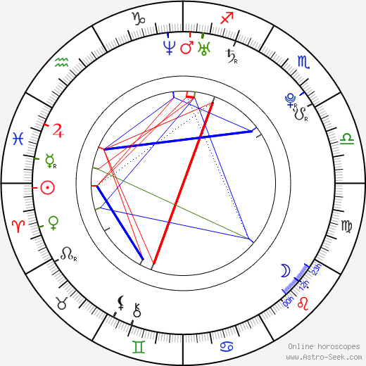 Zack Hopkins birth chart, Zack Hopkins astro natal horoscope, astrology