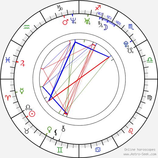 Aaron Meeks birth chart, Aaron Meeks astro natal horoscope, astrology
