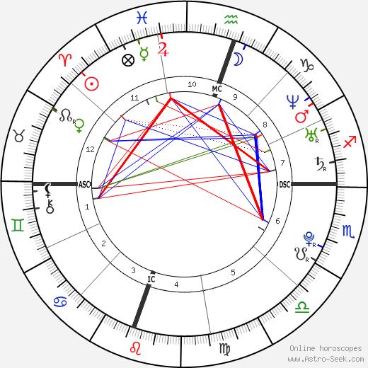 Amanda Bynes astro natal birth chart, Amanda Bynes horoscope, astrology