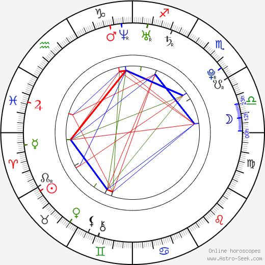 Эмбер Хёрд Amber Heard день рождения гороскоп, Amber Heard Натальная карта онлайн