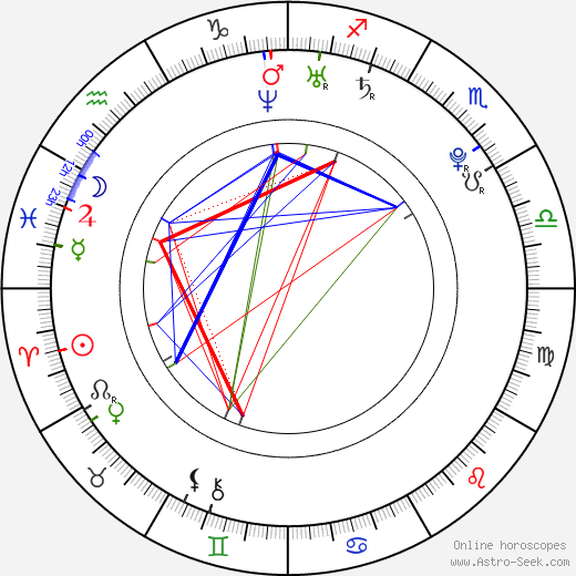 Anna Sophia Berglund birth chart, Anna Sophia Berglund astro natal horoscope, astrology