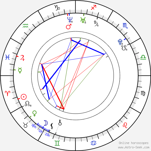 Anne-Sophie Franck birth chart, Anne-Sophie Franck astro natal horoscope, astrology