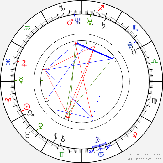 Barbora Lukešová birth chart, Barbora Lukešová astro natal horoscope, astrology