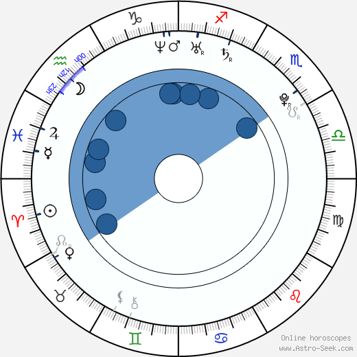 Beáta Bocková wikipedia, horoscope, astrology, instagram