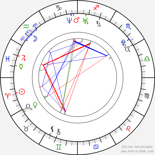 Beáta Bocková astro natal birth chart, Beáta Bocková horoscope, astrology