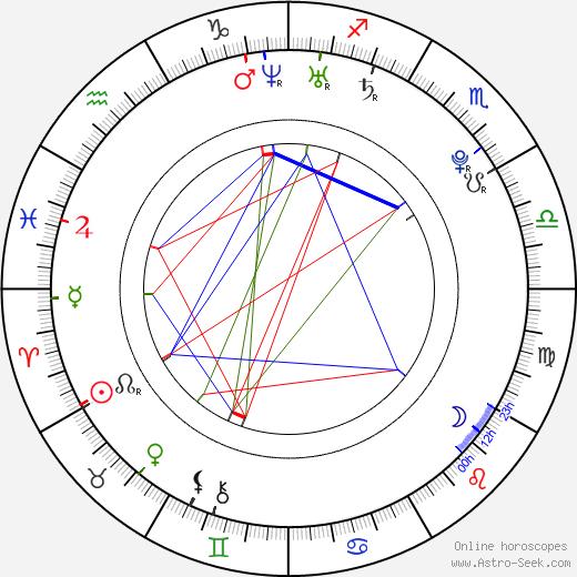 Кэндис Паркер Candace Parker день рождения гороскоп, Candace Parker Натальная карта онлайн