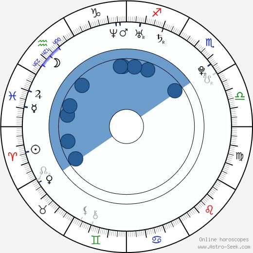Clizia Fornasier wikipedia, horoscope, astrology, instagram