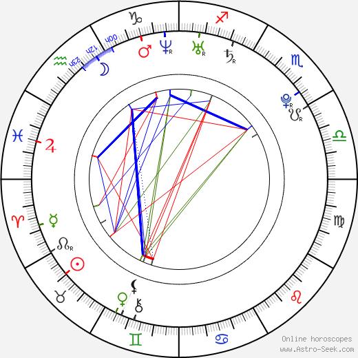 Dianna Agron astro natal birth chart, Dianna Agron horoscope, astrology