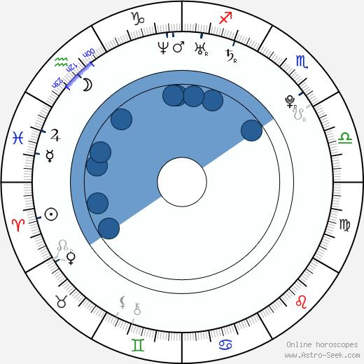 Gavin Stenhouse wikipedia, horoscope, astrology, instagram