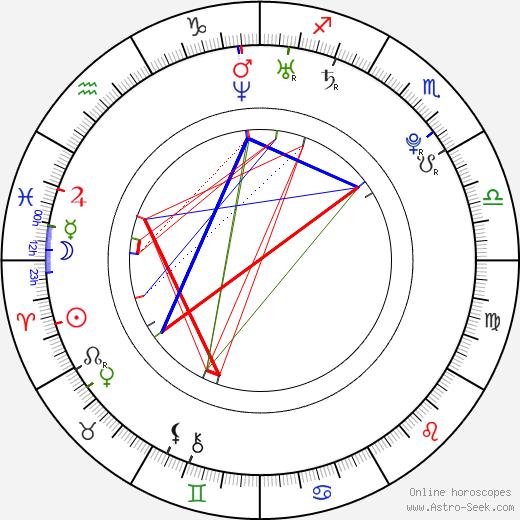 Isabella Jiříček birth chart, Isabella Jiříček astro natal horoscope, astrology