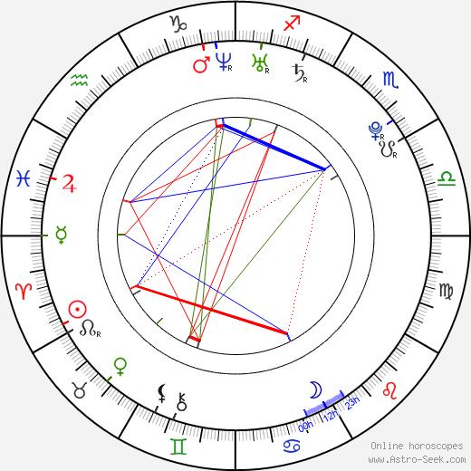 Jan Švrček astro natal birth chart, Jan Švrček horoscope, astrology