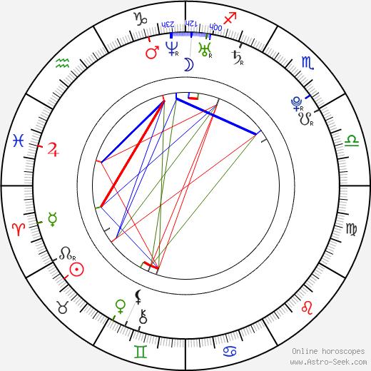 Jenna Ushkowitz astro natal birth chart, Jenna Ushkowitz horoscope, astrology
