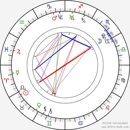 Kellin Quinn birth chart, Kellin Quinn astro natal horoscope, astrology
