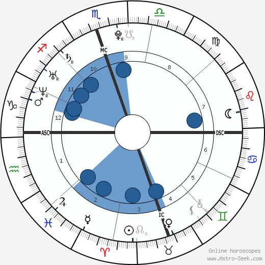 Linda Valenzuela wikipedia, horoscope, astrology, instagram