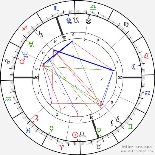 Linda Valenzuela tema natale, oroscopo, Linda Valenzuela oroscopi gratuiti, astrologia