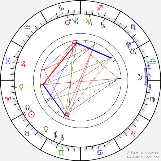 Martin Šenc день рождения гороскоп, Martin Šenc Натальная карта онлайн