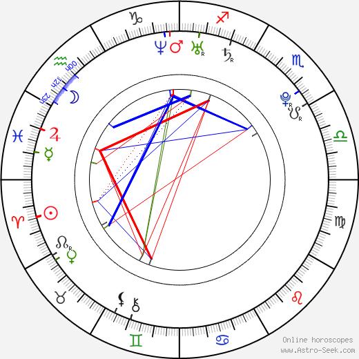 Michael Girgenti день рождения гороскоп, Michael Girgenti Натальная карта онлайн