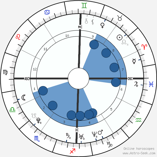 Michael McKeehan wikipedia, horoscope, astrology, instagram
