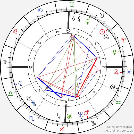 Michael McKeehan день рождения гороскоп, Michael McKeehan Натальная карта онлайн