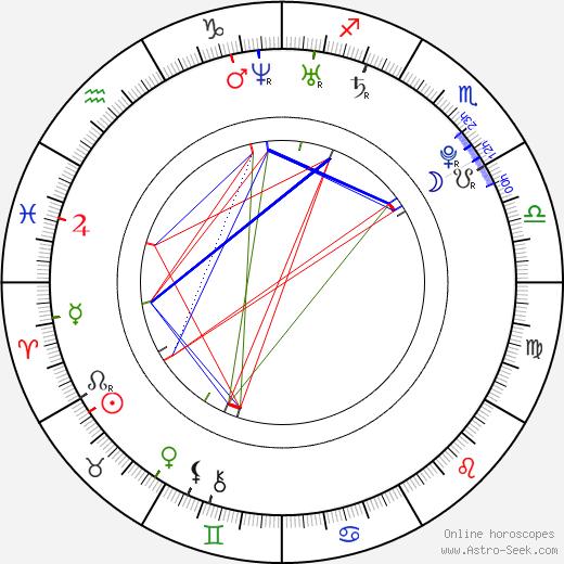 Petr Kellner birth chart, Petr Kellner astro natal horoscope, astrology