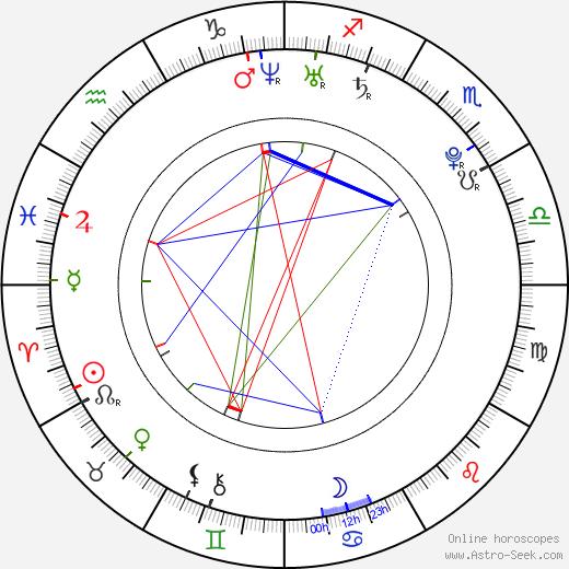 Petra Klosová astro natal birth chart, Petra Klosová horoscope, astrology