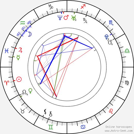 Rachel Korine день рождения гороскоп, Rachel Korine Натальная карта онлайн