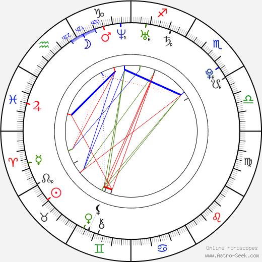 Sachi Tainaka birth chart, Sachi Tainaka astro natal horoscope, astrology