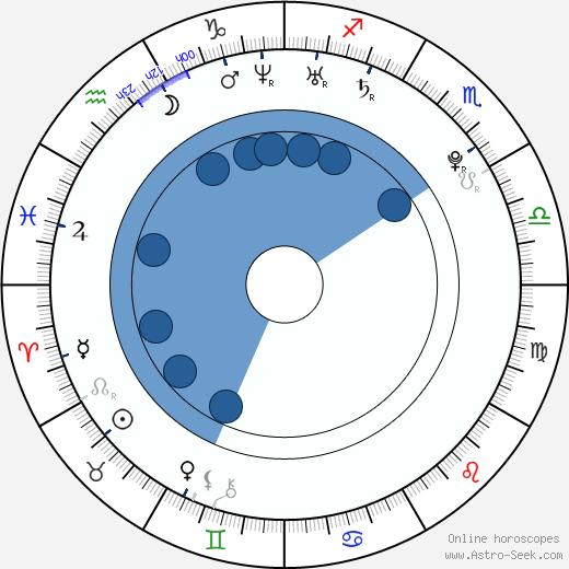Samuel Nolan wikipedia, horoscope, astrology, instagram
