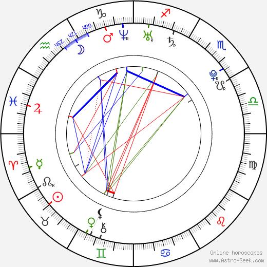 Samuel Nolan день рождения гороскоп, Samuel Nolan Натальная карта онлайн