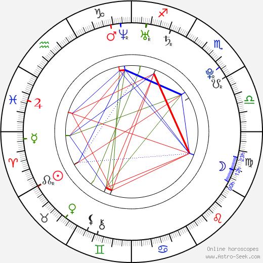 Sarah Nicklin birth chart, Sarah Nicklin astro natal horoscope, astrology