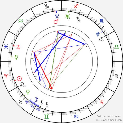 Tereza Lexová день рождения гороскоп, Tereza Lexová Натальная карта онлайн