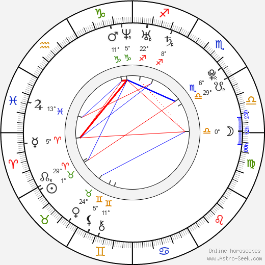 Viktor Fajzulin birth chart, biography, wikipedia 2018, 2019