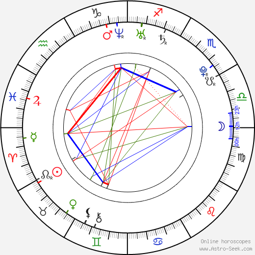Viktor Fajzulin astro natal birth chart, Viktor Fajzulin horoscope, astrology