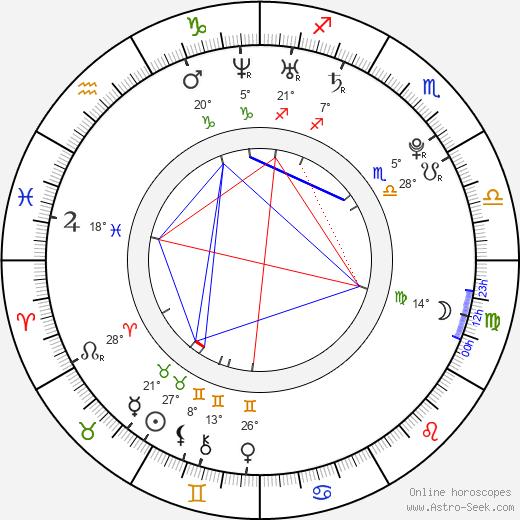 Alexey Korzin birth chart, biography, wikipedia 2020, 2021