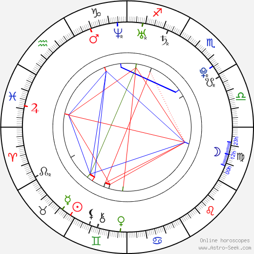 Alexey Korzin birth chart, Alexey Korzin astro natal horoscope, astrology