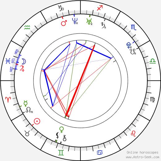 Andrew Kimmel день рождения гороскоп, Andrew Kimmel Натальная карта онлайн