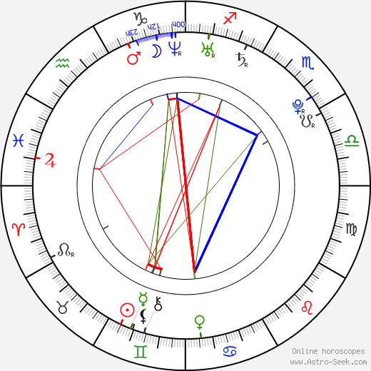Astrid Berges-Frisbey astro natal birth chart, Astrid Berges-Frisbey horoscope, astrology