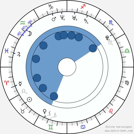 Chris Coy wikipedia, horoscope, astrology, instagram