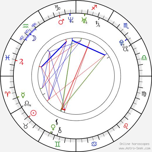Chris Coy astro natal birth chart, Chris Coy horoscope, astrology